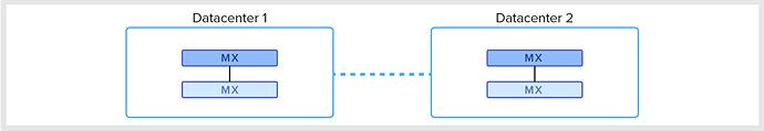 Failover diagram