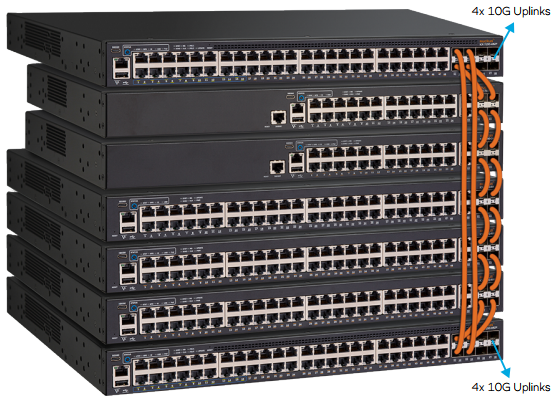 Stacking Across the ICX 7150 Family